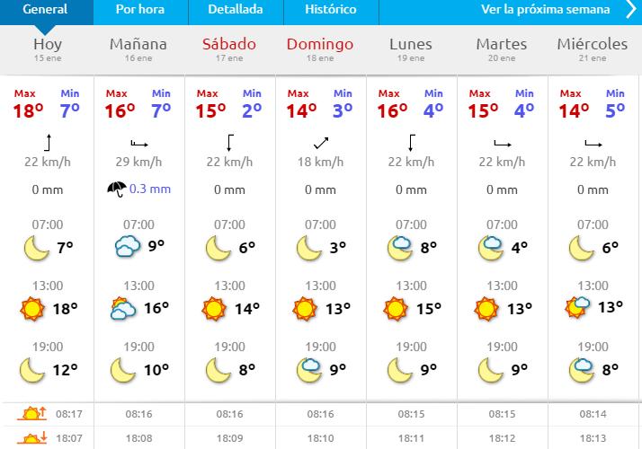 Vädret i Torrevieja