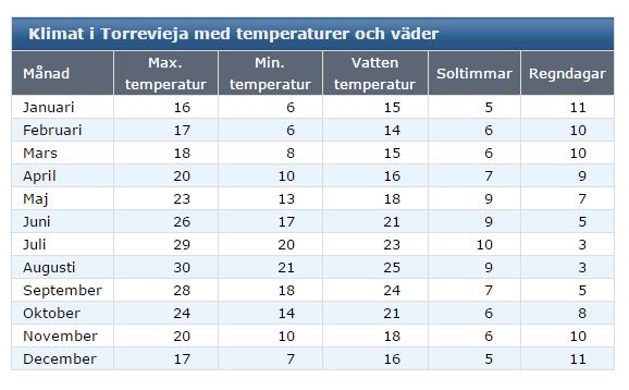 klimat i Torrevieja