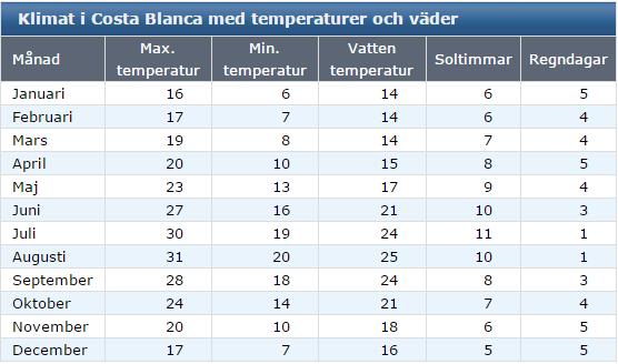 Klimat Costa Blanca