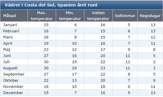Klimat Costa del sol