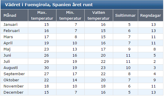 Klimat Fuengirola